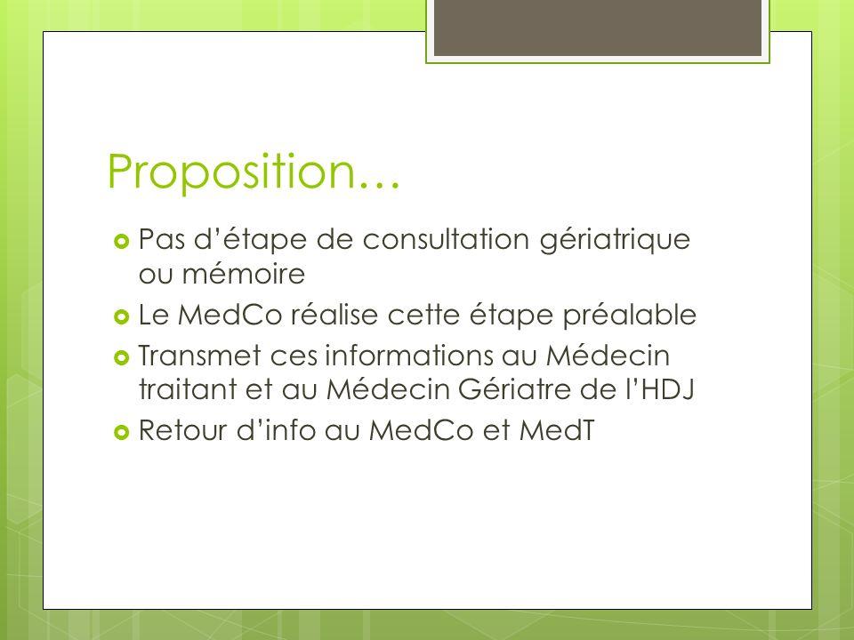Proposition… Pas détape de consultation gériatrique ou mémoire Le MedCo réalise cette étape préalable Transmet ces informations au Médecin traitant et