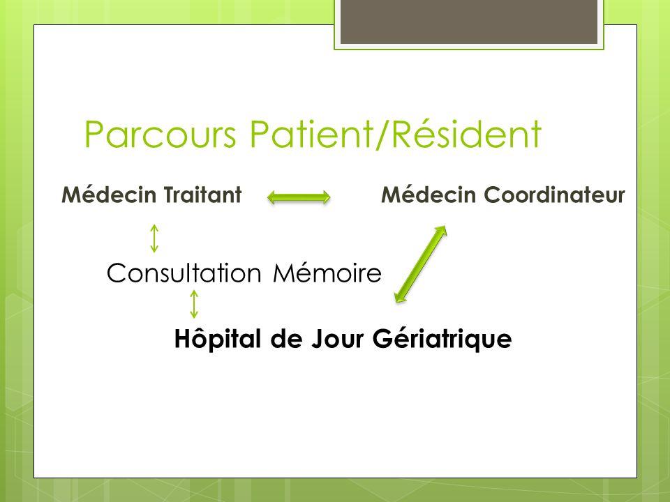 Parcours Patient/Résident Médecin TraitantMédecin Coordinateur Hôpital de Jour Gériatrique Consultation Mémoire
