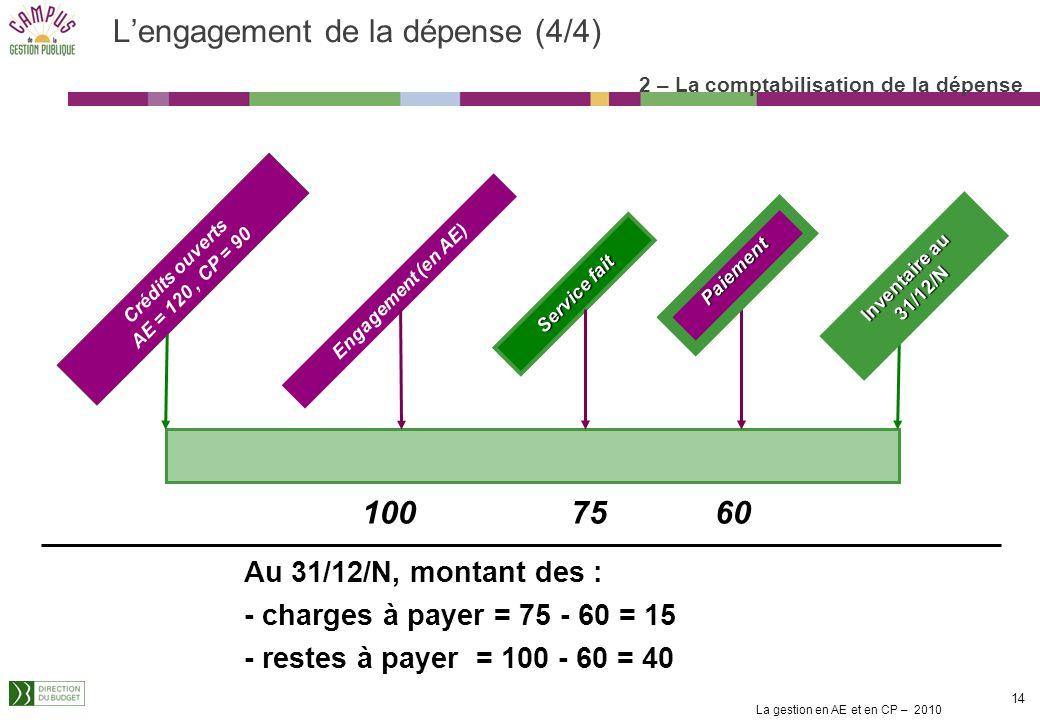 La gestion en AE et en CP – 2010 14 Au 31/12/N, montant des : - charges à payer = 75 - 60 = 15 - restes à payer = 100 - 60 = 40 Engagement (en AE) Service fait 7510060 Lengagement de la dépense (4/4) 2 – La comptabilisation de la dépense Crédits ouverts AE = 120, CP = 90 Inventaire au 31/12/N Paiement