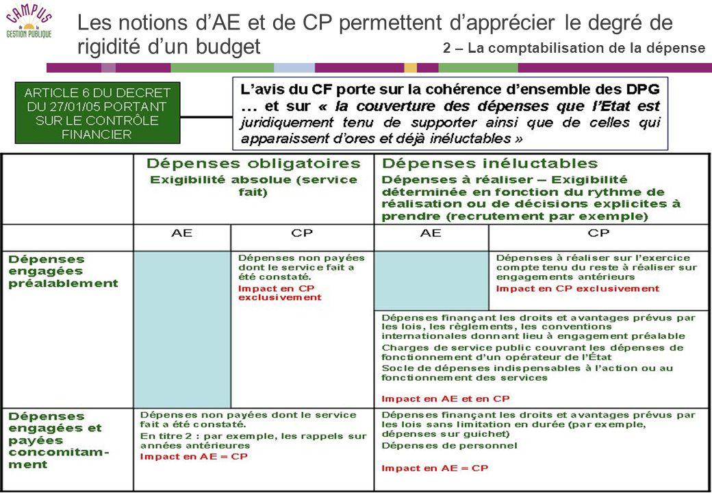 La gestion en AE et en CP – 2010 15 Les notions dAE et de CP permettent dapprécier le degré de rigidité dun budget 2 – La comptabilisation de la dépense