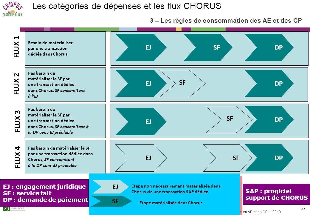 La gestion en AE et en CP – 2010 38 Les différentes catégories de dépenses Les dépenses dintervention – titre 6 Périmètre des AE par nature de dépense