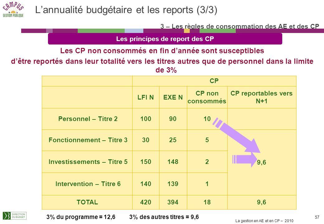 La gestion en AE et en CP – 2010 56 Les principes de report des AE AE LFI NEXE N AE non consommées AE reportables vers N+1 Personnel – Titre 21009010