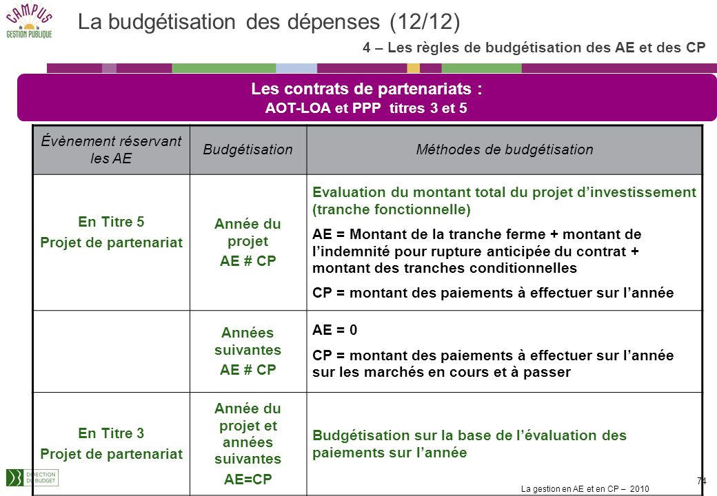 La gestion en AE et en CP – 2010 73 La budgétisation des dépenses (11/12) 4 – Les règles de budgétisation des AE et des CP Opération dinvestissement –