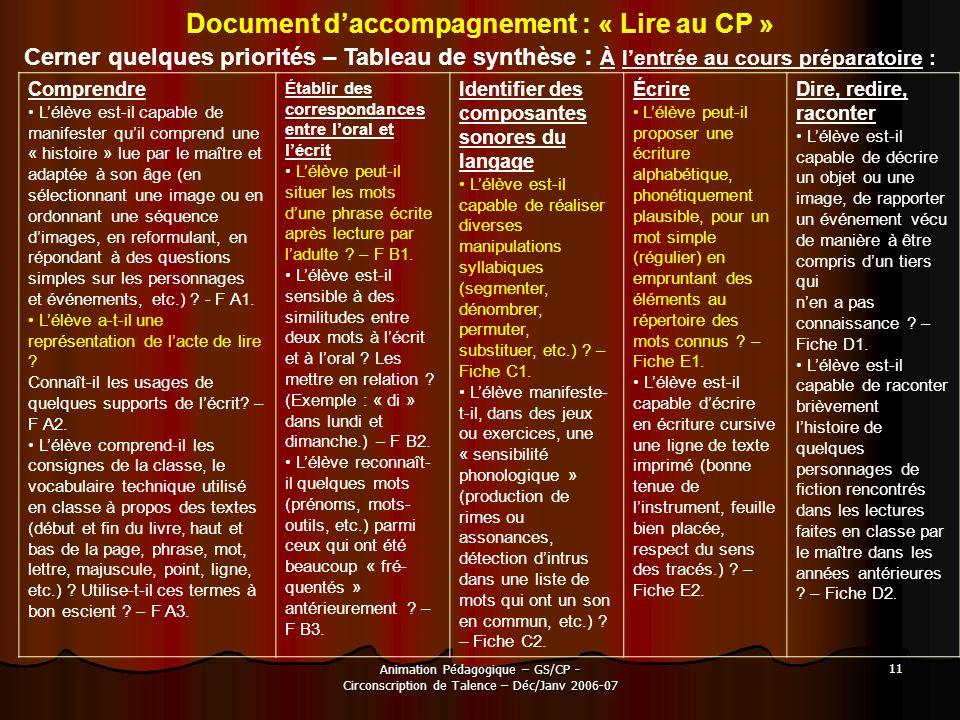 Animation Pédagogique – GS/CP - Circonscription de Talence – Déc/Janv 2006-07 11 Document daccompagnement : « Lire au CP » Cerner quelques priorités –