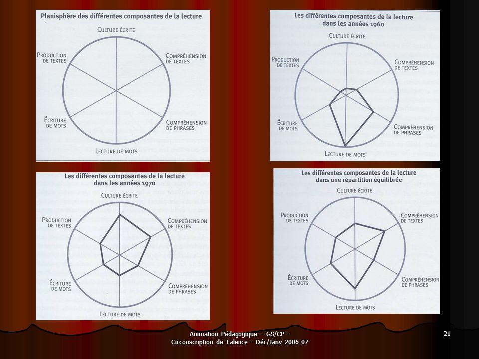 Animation Pédagogique – GS/CP - Circonscription de Talence – Déc/Janv 2006-07 21