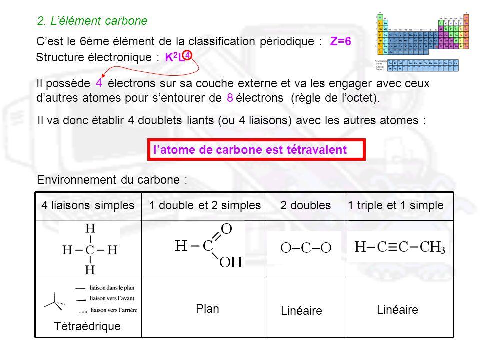 2. Lélément carbone Cest le 6ème élément de la classification périodique : Structure électronique : Il va donc établir 4 doublets liants (ou 4 liaison