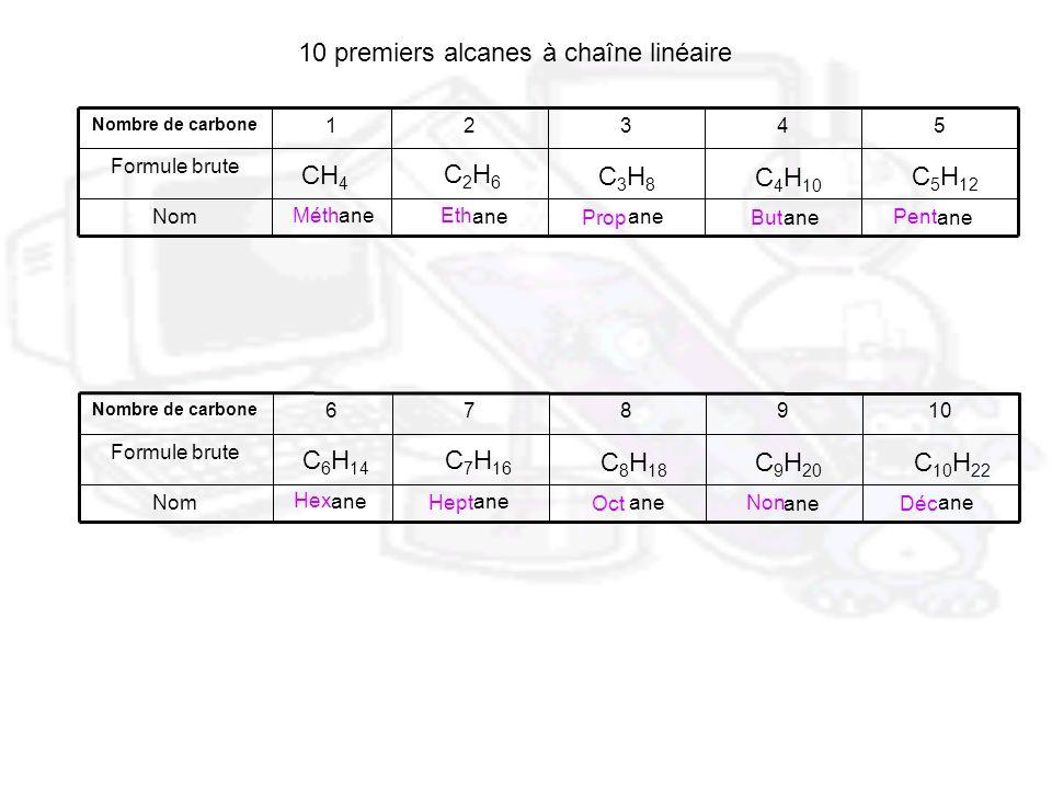 10 premiers alcanes à chaîne linéaire Nom Formule brute 54321 Nombre de carbone ane CH 4 C2H6C2H6 C3H8C3H8 C 4 H 10 C 5 H 12 Méth Eth ane Propane Buta