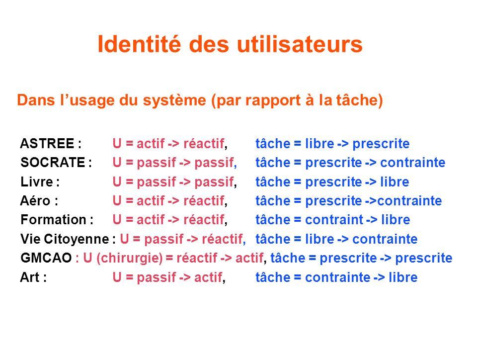 Identité des utilisateurs Dans lusage du système (par rapport à la tâche) ASTREE : U = actif -> réactif, tâche = libre -> prescrite SOCRATE : U = passif -> passif, tâche = prescrite -> contrainte Livre : U = passif -> passif, tâche = prescrite -> libre Aéro : U = actif -> réactif, tâche = prescrite ->contrainte Formation : U = actif -> réactif,tâche = contraint -> libre Vie Citoyenne : U = passif -> réactif, tâche = libre -> contrainte GMCAO : U (chirurgie) = réactif -> actif, tâche = prescrite -> prescrite Art : U = passif -> actif, tâche = contrainte -> libre