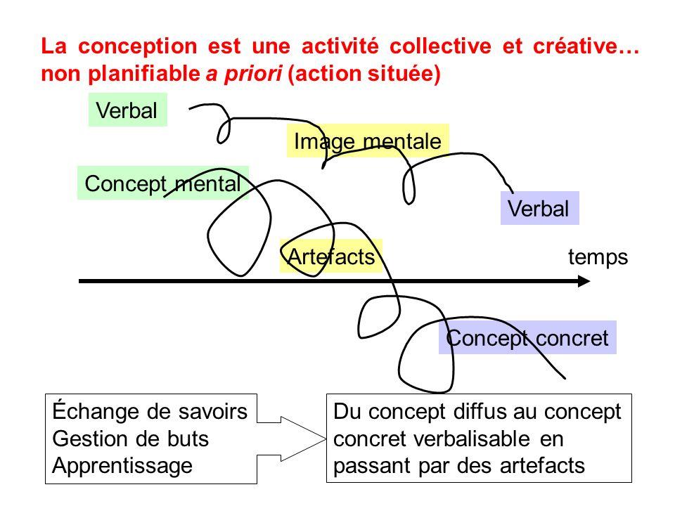 La conception est une activité collective et créative… non planifiable a priori (action située) Concept mental Artefacts Concept concret Verbal Image mentale Verbal Échange de savoirs Gestion de buts Apprentissage Du concept diffus au concept concret verbalisable en passant par des artefacts temps