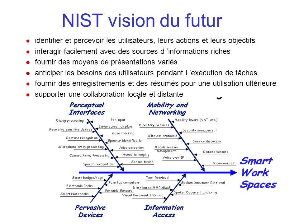 NIST vision du futur identifier et percevoir les utilisateurs, leurs actions et leurs objectifs interagir facilement avec des sources d informations riches fournir des moyens de présentations variés anticiper les besoins des utilisateurs pendant l exécution de tâches fournir des enregistrements et des résumés pour une utilisation ultérieure supporter une collaboration locale et distante