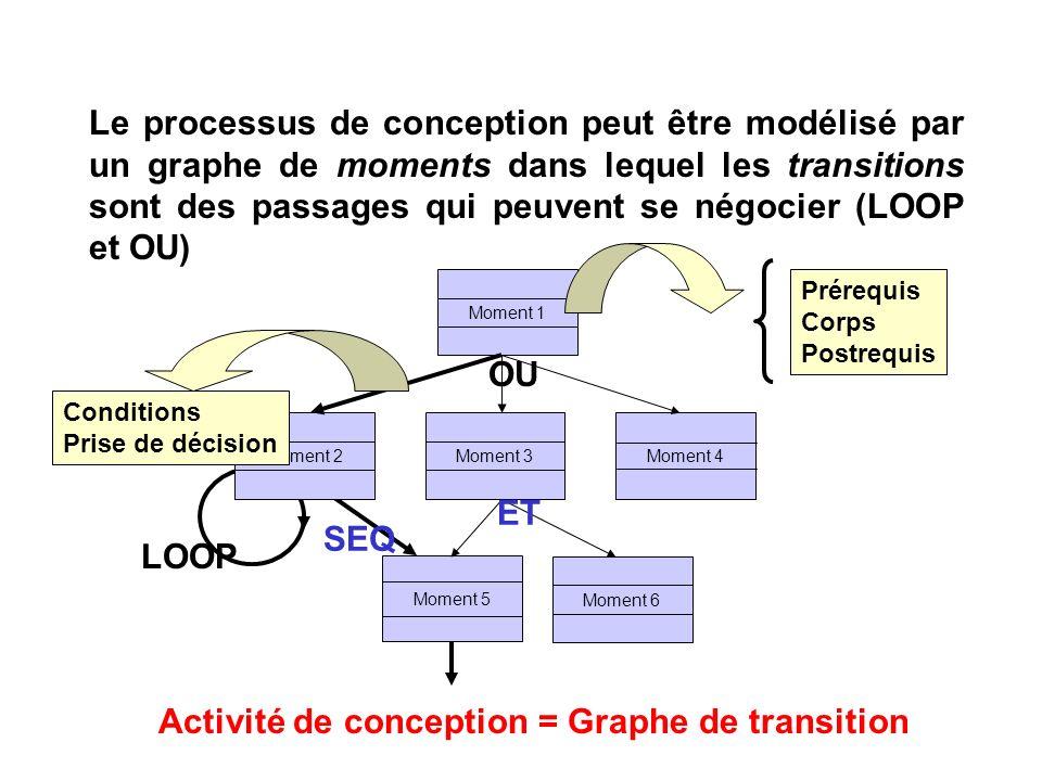 Le processus de conception peut être modélisé par un graphe de moments dans lequel les transitions sont des passages qui peuvent se négocier (LOOP et OU) Activité de conception = Graphe de transition Moment 1 Moment 6 Moment 5 Moment 3Moment 2Moment 4 Prérequis Corps Postrequis Conditions Prise de décision OU ET LOOP SEQ