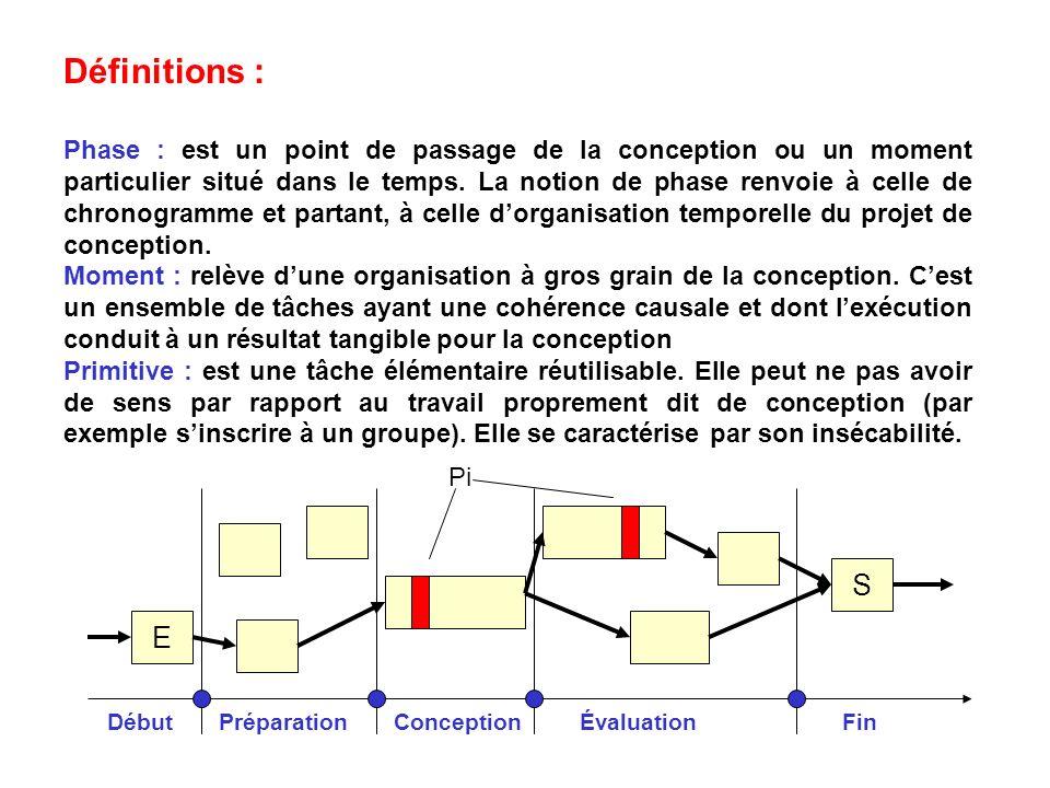 Définitions : Phase : est un point de passage de la conception ou un moment particulier situé dans le temps.