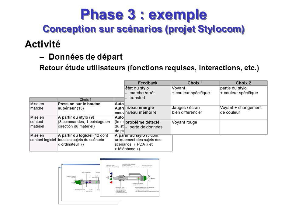 Activité –Données de départ Retour étude utilisateurs (fonctions requises, interactions, etc.) Phase 3 : exemple Conception sur scénarios (projet Stylocom)