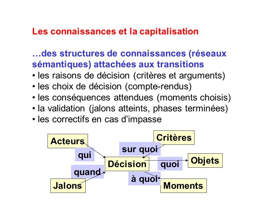 Les connaissances et la capitalisation …des structures de connaissances (réseaux sémantiques) attachées aux transitions les raisons de décision (critères et arguments) les choix de décision (compte-rendus) les conséquences attendues (moments choisis) la validation (jalons atteints, phases terminées) les correctifs en cas dimpasse Décision Acteurs qui Critères sur quoi MomentsJalons quand à quoi Objets quoi
