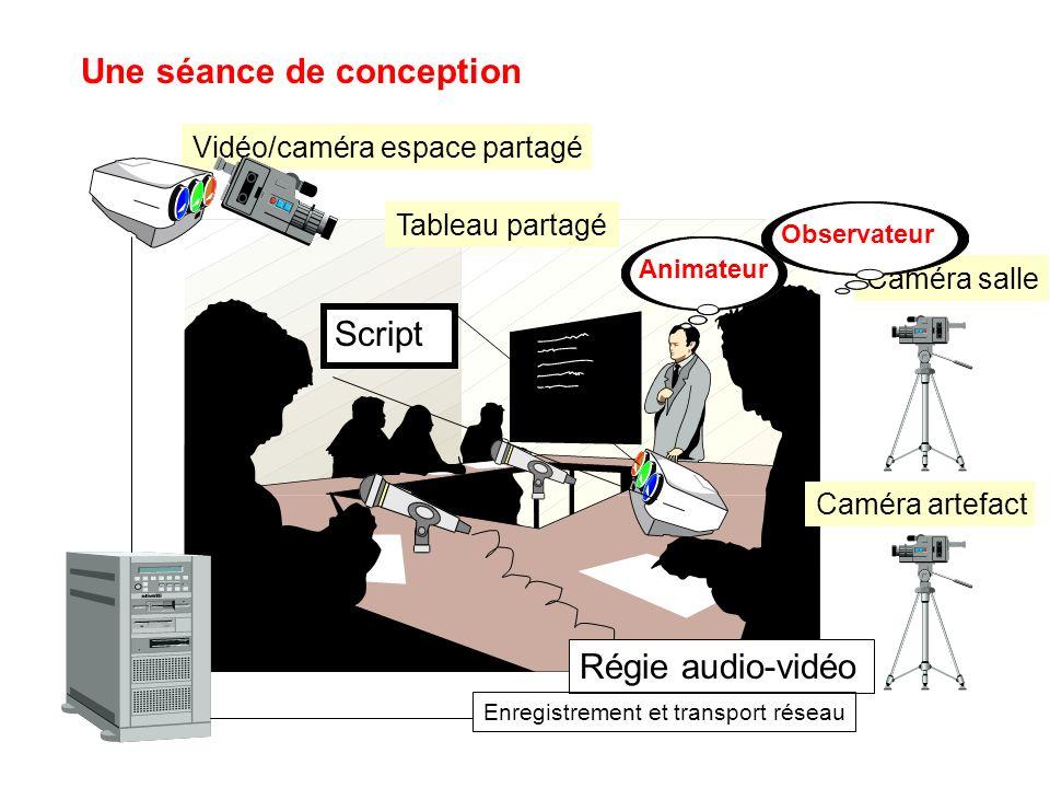 Une séance de conception Vidéo/caméra espace partagé Tableau partagé Régie audio-vidéo Script Caméra salle Caméra artefact Enregistrement et transport réseau AnimateurObservateur