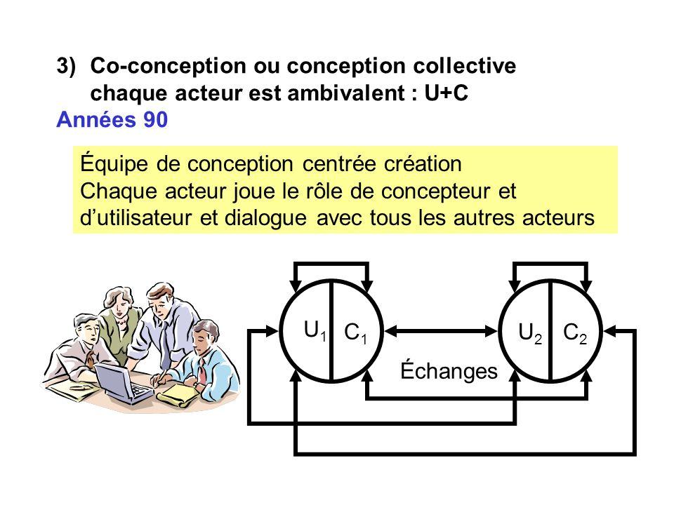 3)Co-conception ou conception collective chaque acteur est ambivalent : U+C Années 90 Équipe de conception centrée création Chaque acteur joue le rôle de concepteur et dutilisateur et dialogue avec tous les autres acteurs U1U1 C1C1 U2U2 C2C2 Échanges
