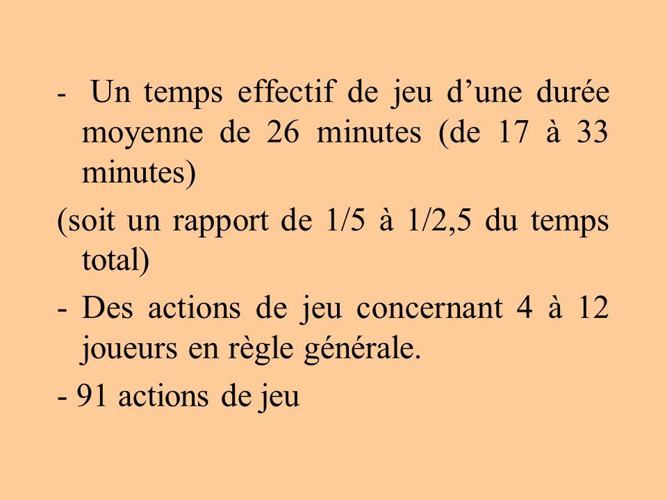 - Un temps effectif de jeu dune durée moyenne de 26 minutes (de 17 à 33 minutes) (soit un rapport de 1/5 à 1/2,5 du temps total) - Des actions de jeu