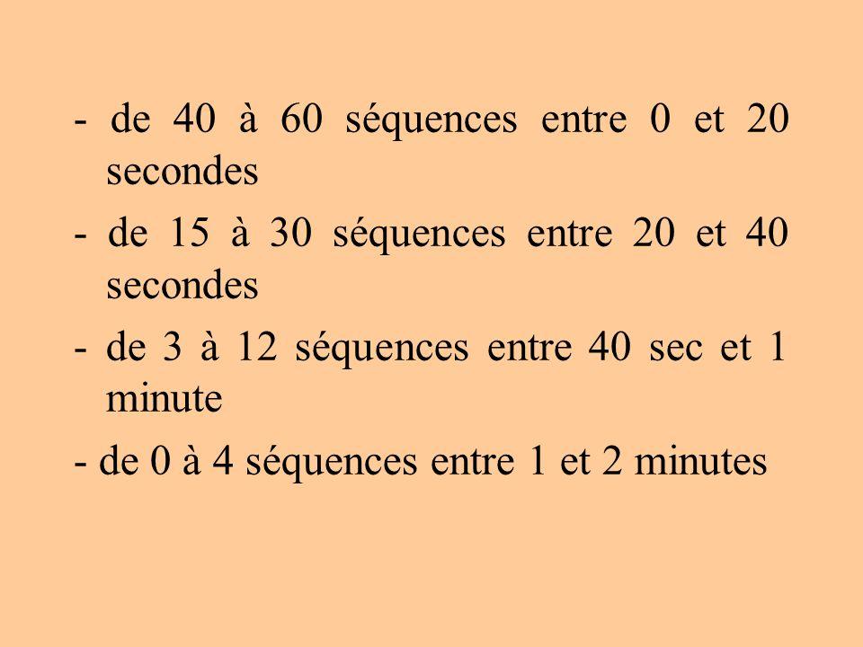 - de 40 à 60 séquences entre 0 et 20 secondes - de 15 à 30 séquences entre 20 et 40 secondes -de 3 à 12 séquences entre 40 sec et 1 minute - de 0 à 4
