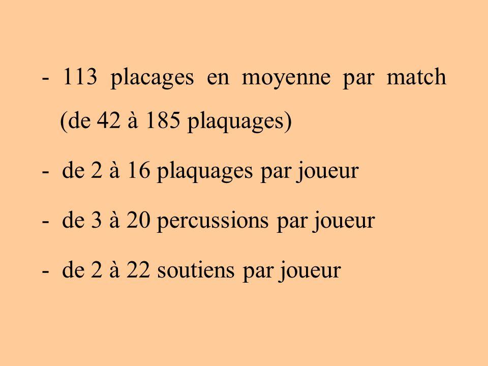 - 113 placages en moyenne par match (de 42 à 185 plaquages) - de 2 à 16 plaquages par joueur - de 3 à 20 percussions par joueur - de 2 à 22 soutiens p