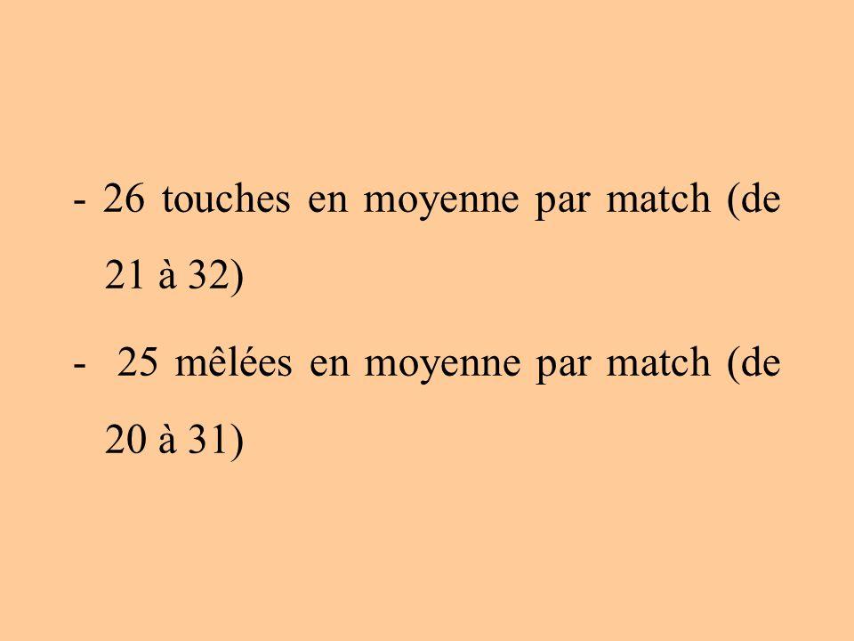 - 26 touches en moyenne par match (de 21 à 32) - 25 mêlées en moyenne par match (de 20 à 31)
