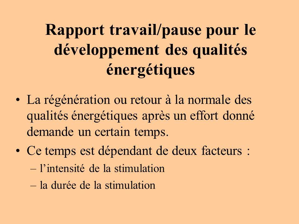 Rapport travail/pause pour le développement des qualités énergétiques La régénération ou retour à la normale des qualités énergétiques après un effort