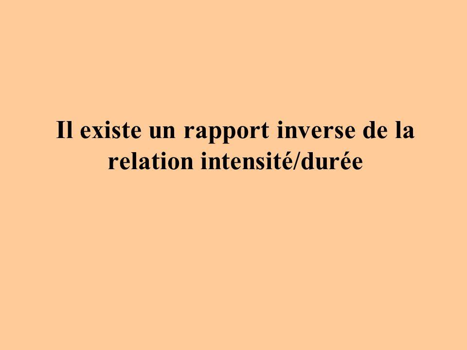 Il existe un rapport inverse de la relation intensité/durée