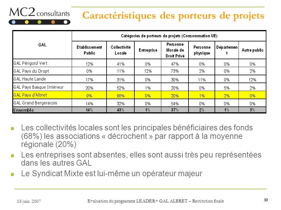 10 18 juin 2007 Evaluation du programme LEADER+ GAL ALBRET – Restitution finale Caractéristiques des porteurs de projets Les collectivités locales son