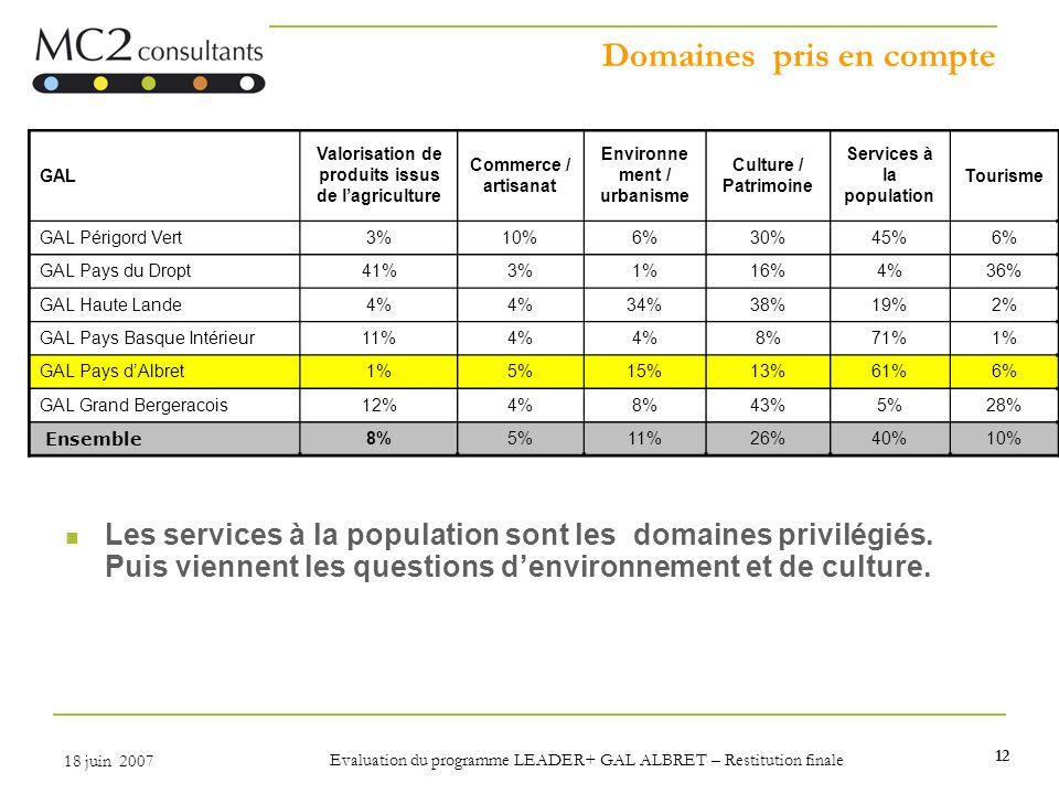 12 18 juin 2007 Evaluation du programme LEADER+ GAL ALBRET – Restitution finale Domaines pris en compte Les services à la population sont les domaines