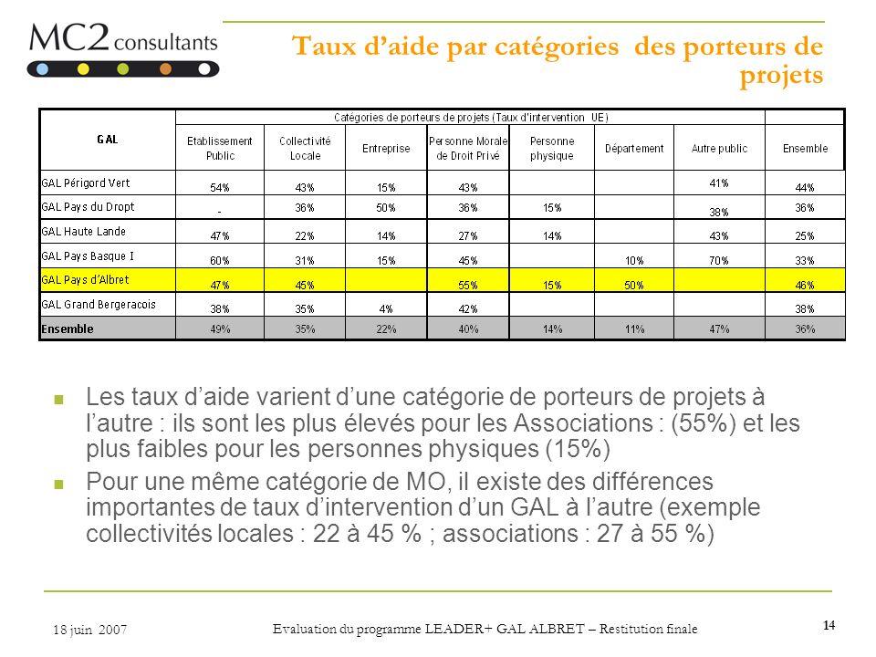 14 18 juin 2007 Evaluation du programme LEADER+ GAL ALBRET – Restitution finale Taux daide par catégories des porteurs de projets Les taux daide varie