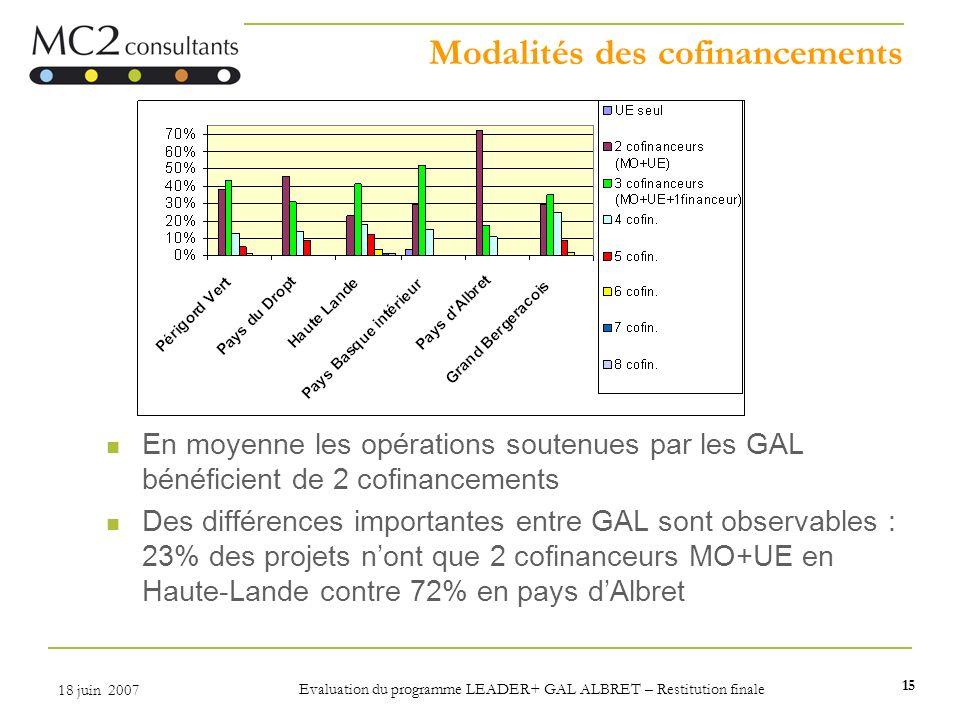 15 18 juin 2007 Evaluation du programme LEADER+ GAL ALBRET – Restitution finale Modalités des cofinancements En moyenne les opérations soutenues par l