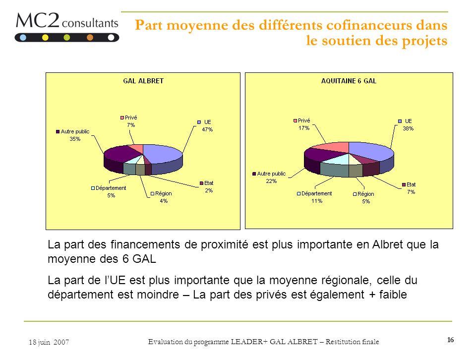16 18 juin 2007 Evaluation du programme LEADER+ GAL ALBRET – Restitution finale Part moyenne des différents cofinanceurs dans le soutien des projets L