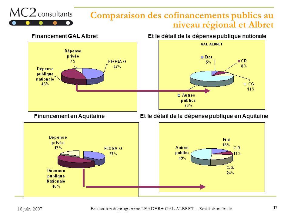 17 18 juin 2007 Evaluation du programme LEADER+ GAL ALBRET – Restitution finale Comparaison des cofinancements publics au niveau régional et Albret Fi