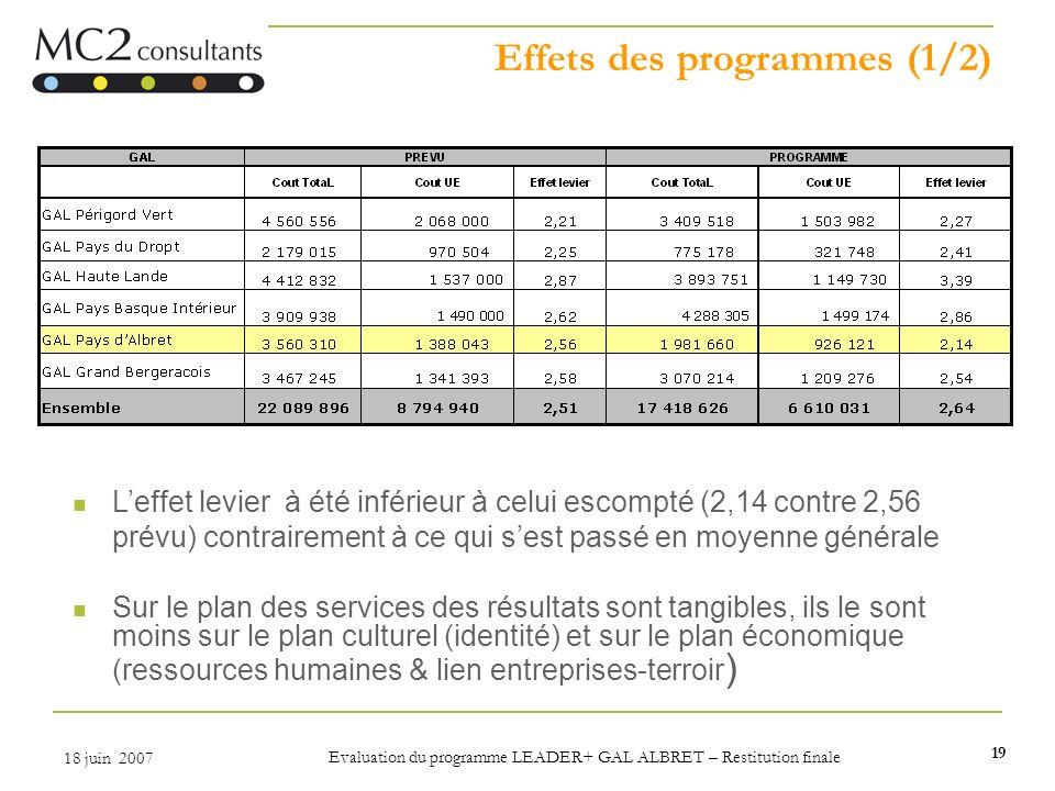 19 18 juin 2007 Evaluation du programme LEADER+ GAL ALBRET – Restitution finale Effets des programmes (1/2) Leffet levier à été inférieur à celui esco