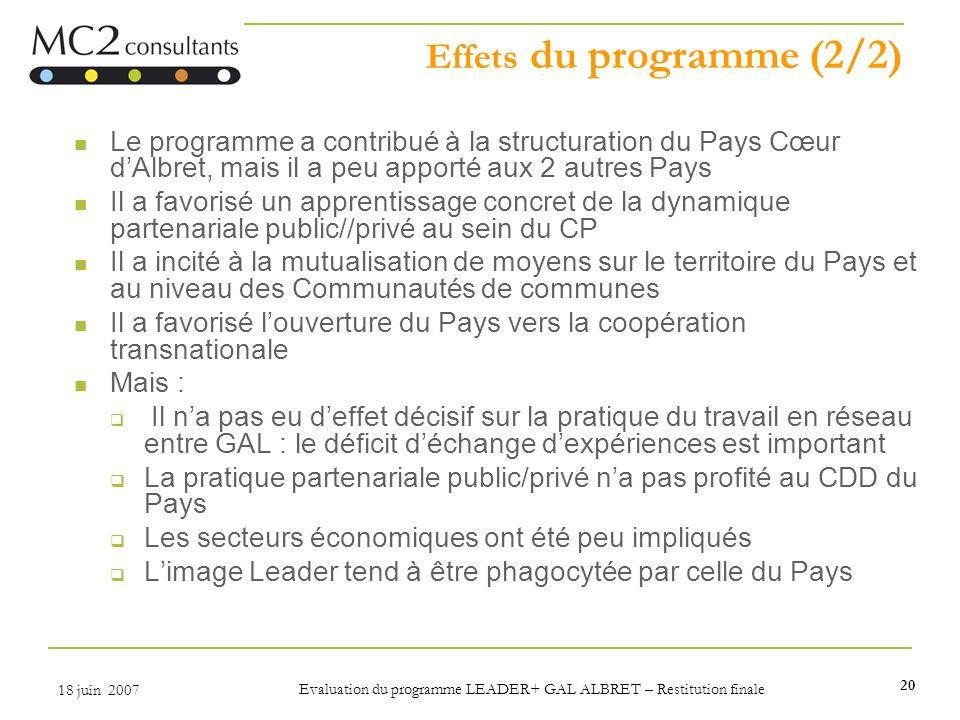 20 18 juin 2007 Evaluation du programme LEADER+ GAL ALBRET – Restitution finale Effets du programme (2/2) Le programme a contribué à la structuration