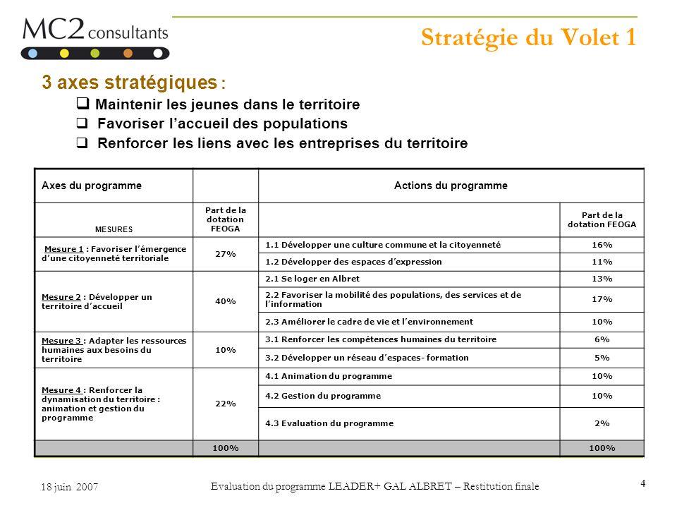 4 18 juin 2007 Evaluation du programme LEADER+ GAL ALBRET – Restitution finale Stratégie du Volet 1 3 axes stratégiques : Maintenir les jeunes dans le