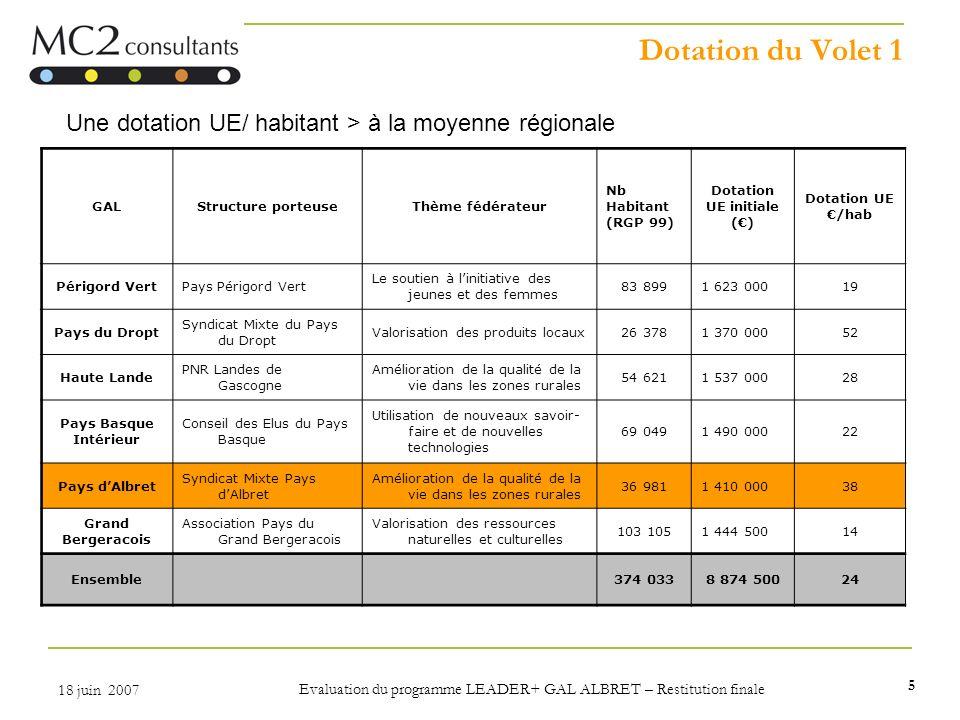 5 18 juin 2007 Evaluation du programme LEADER+ GAL ALBRET – Restitution finale Dotation du Volet 1 GALStructure porteuseThème fédérateur Nb Habitant (