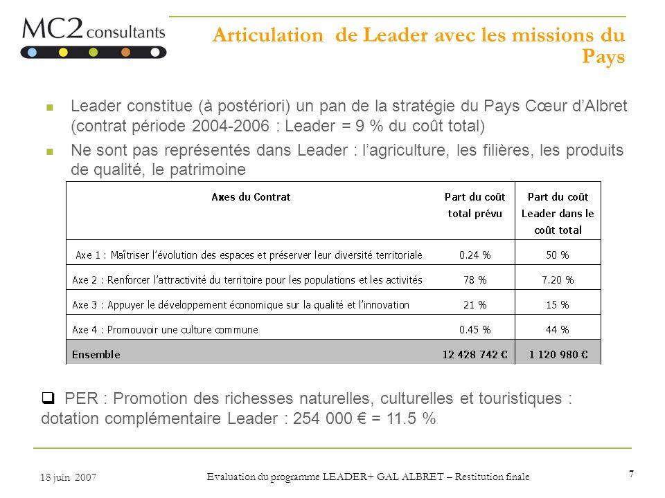 7 18 juin 2007 Evaluation du programme LEADER+ GAL ALBRET – Restitution finale Articulation de Leader avec les missions du Pays Leader constitue (à po