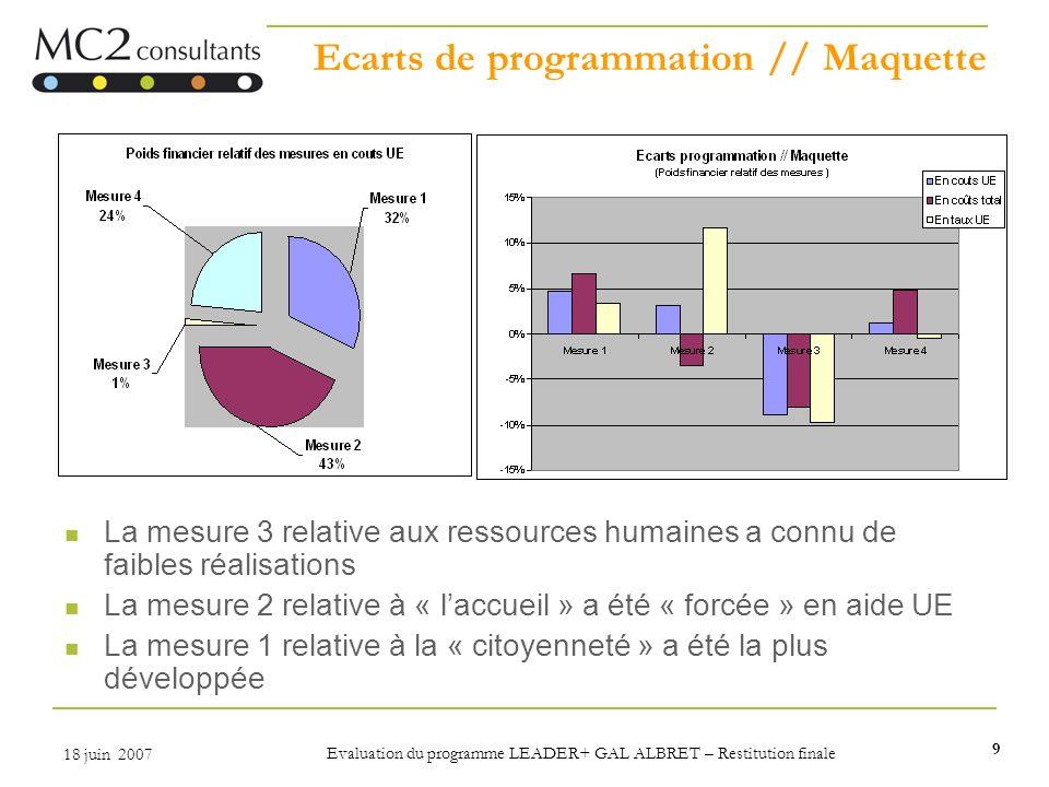 9 18 juin 2007 Evaluation du programme LEADER+ GAL ALBRET – Restitution finale Ecarts de programmation // Maquette La mesure 3 relative aux ressources
