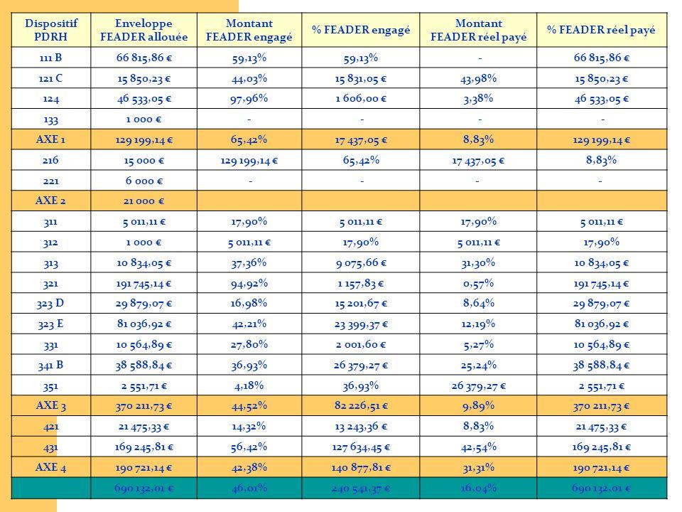 3 Dispositif PDRH Enveloppe FEADER allouée Montant FEADER engagé % FEADER engagé Montant FEADER réel payé % FEADER réel payé 111 B66 815,86 59,13% -66
