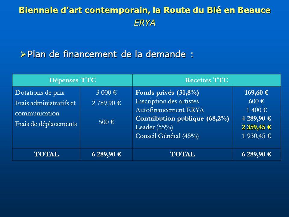 Plan de financement de la demande : Plan de financement de la demande : Biennale dart contemporain, la Route du Blé en Beauce ERYA Dépenses TTCRecettes TTC Dotations de prix Frais administratifs et communication Frais de déplacements 3 000 2 789,90 500 Fonds privés (31,8%) Inscription des artistes Autofinancement ERYA Contribution publique (68,2%) Leader (55%) Conseil Général (45%) 169,60 600 1 400 4 289,90 2 359,45 2 359,45 1 930,45 TOTAL6 289,90 TOTAL6 289,90