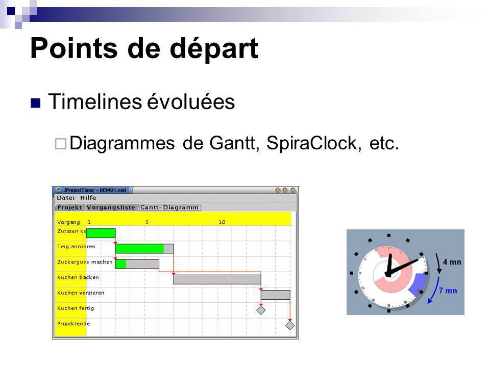 Points de départ Timelines évoluées Diagrammes de Gantt, SpiraClock, etc.