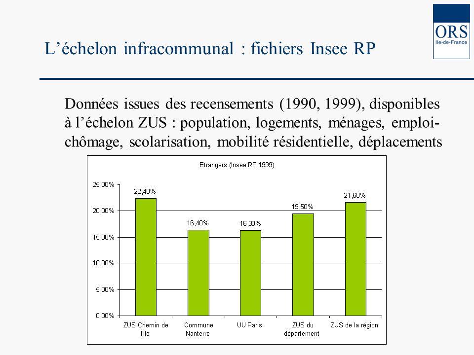 Léchelon infracommunal : fichiers Insee RP Données issues des recensements (1990, 1999), disponibles à léchelon ZUS : population, logements, ménages,