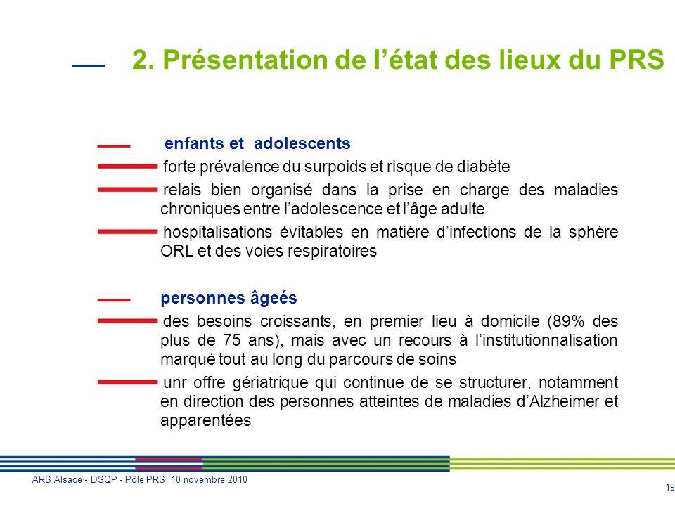 19 ARS Alsace - DSQP - Pôle PRS 10 novembre 2010 2. Présentation de létat des lieux du PRS enfants et adolescents forte prévalence du surpoids et risq