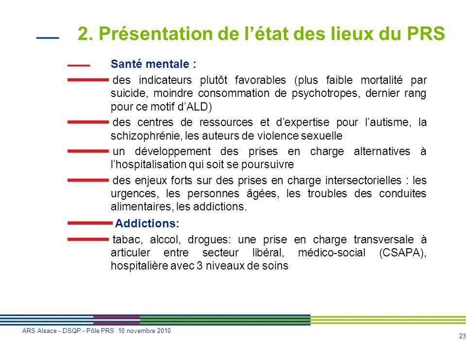 23 ARS Alsace - DSQP - Pôle PRS 10 novembre 2010 2. Présentation de létat des lieux du PRS Santé mentale : des indicateurs plutôt favorables (plus fai