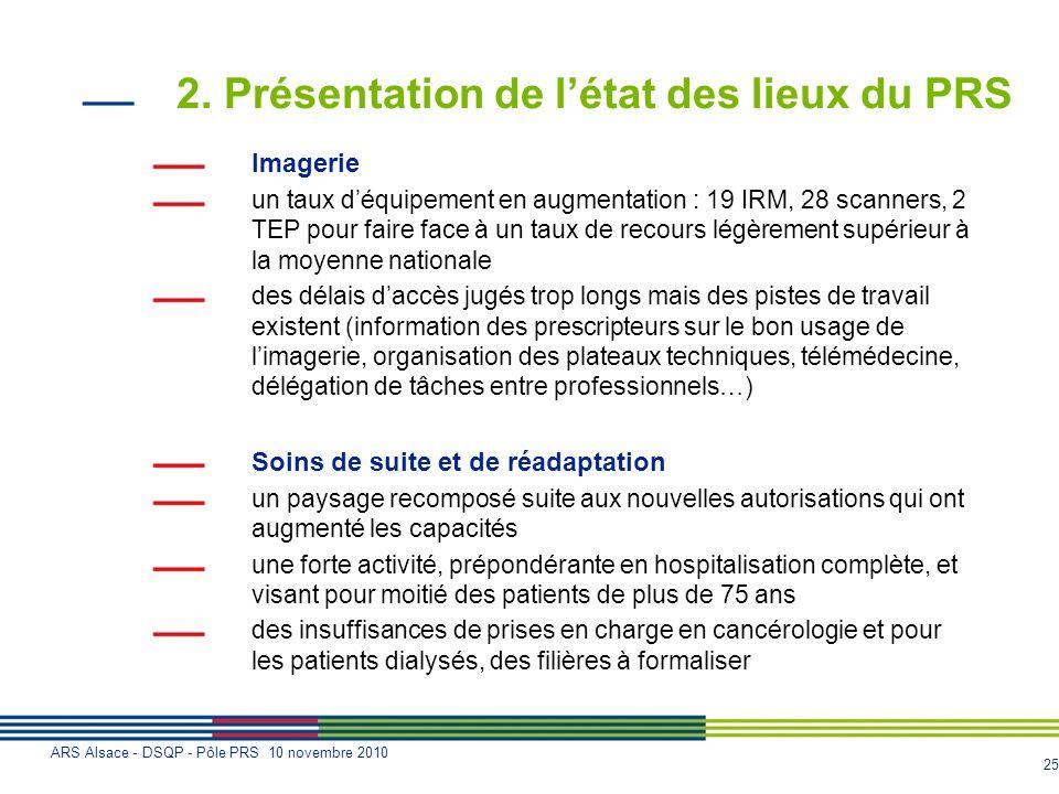 25 ARS Alsace - DSQP - Pôle PRS 10 novembre 2010 2. Présentation de létat des lieux du PRS Imagerie un taux déquipement en augmentation : 19 IRM, 28 s