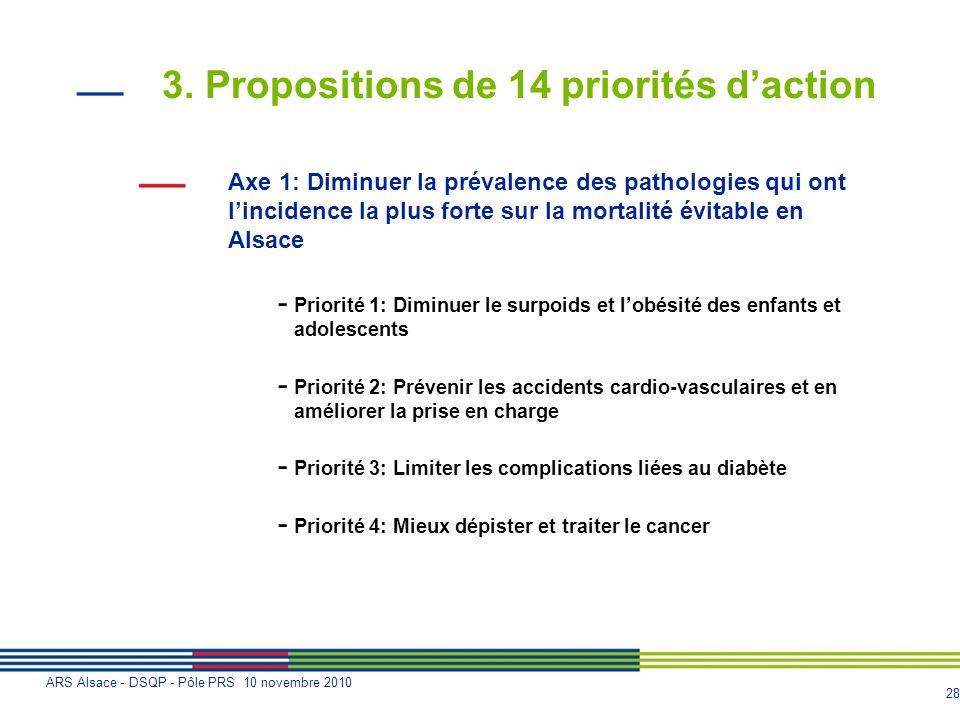 28 ARS Alsace - DSQP - Pôle PRS 10 novembre 2010 3. Propositions de 14 priorités daction Axe 1: Diminuer la prévalence des pathologies qui ont lincide