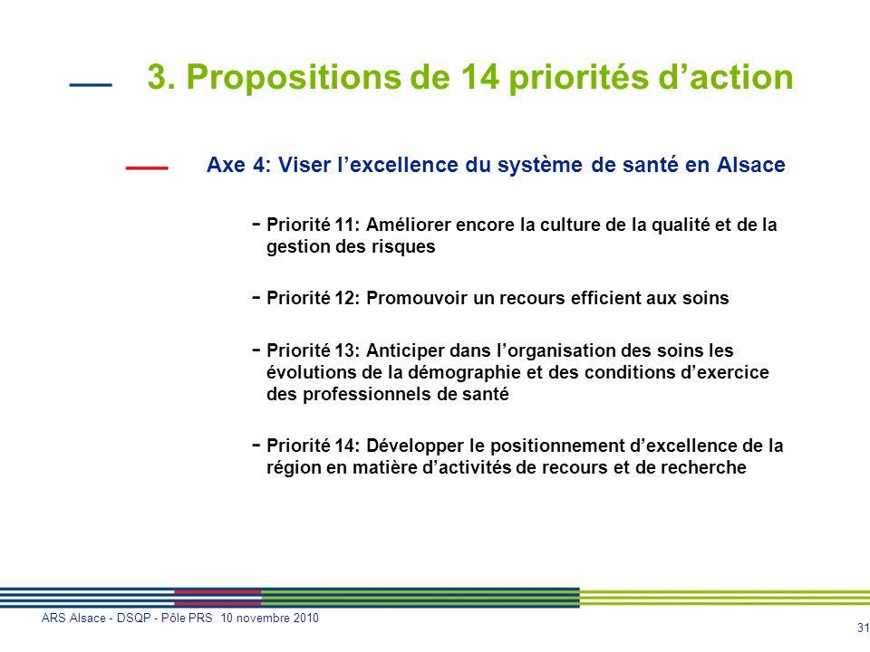 31 ARS Alsace - DSQP - Pôle PRS 10 novembre 2010 3. Propositions de 14 priorités daction Axe 4: Viser lexcellence du système de santé en Alsace - Prio