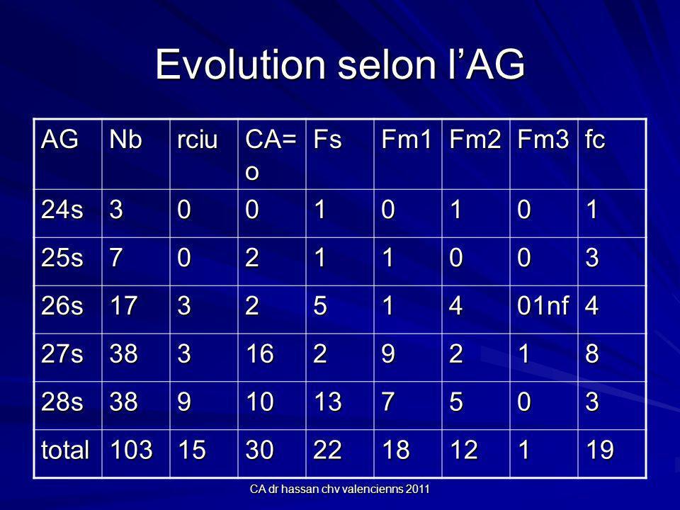 CA dr hassan chv valencienns 2011 Evolution selon lAG AGNbrciu CA= o FsFm1Fm2Fm3fc 24s30010101 25s70211003 26s173251401nf4 27s3831629218 28s38910137503 total1031530221812119