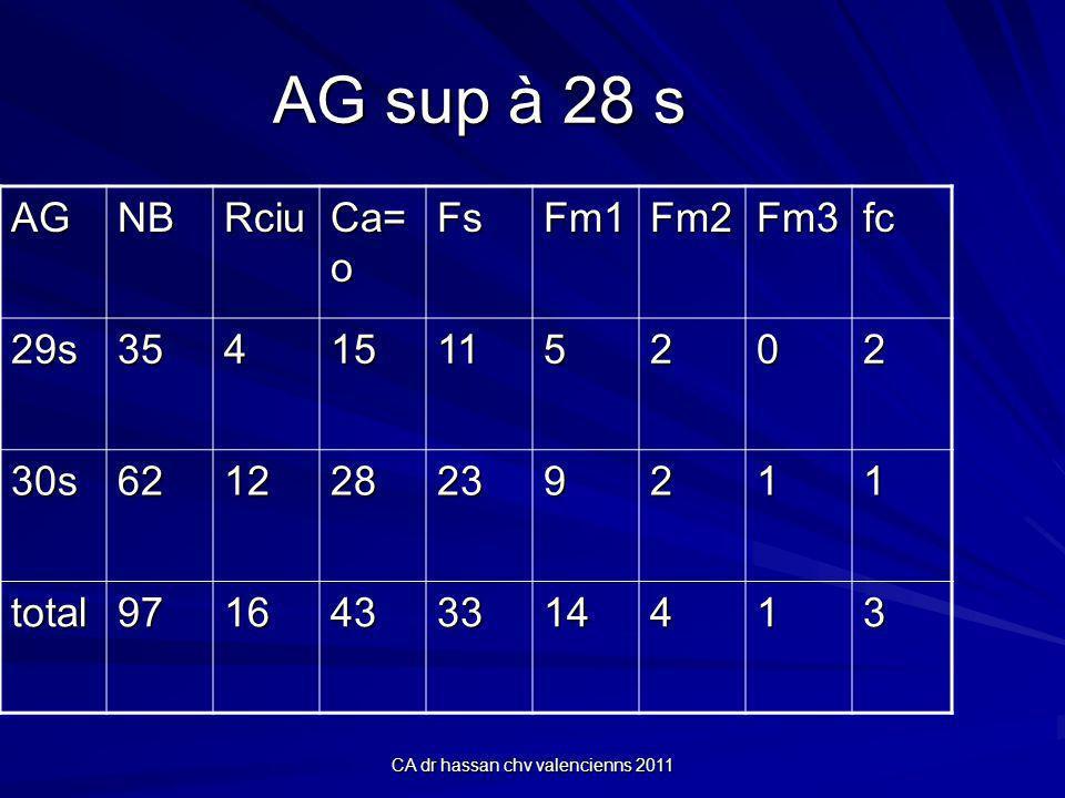 CA dr hassan chv valencienns 2011 AG sup à 28 s AGNBRciu Ca= o FsFm1Fm2Fm3fc 29s35415115202 30s621228239211 total9716433314413