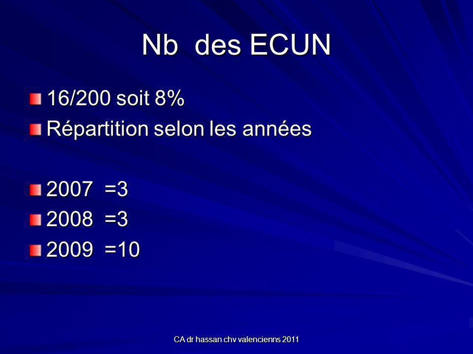 CA dr hassan chv valencienns 2011 Nb des ECUN 16/200 soit 8% Répartition selon les années 2007 =3 2008 =3 2009 =10